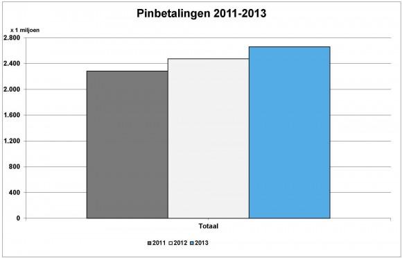 Aantal pinbetalingen 2011-2013