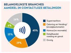 contactloos-betalen-verdeling-naar-branches
