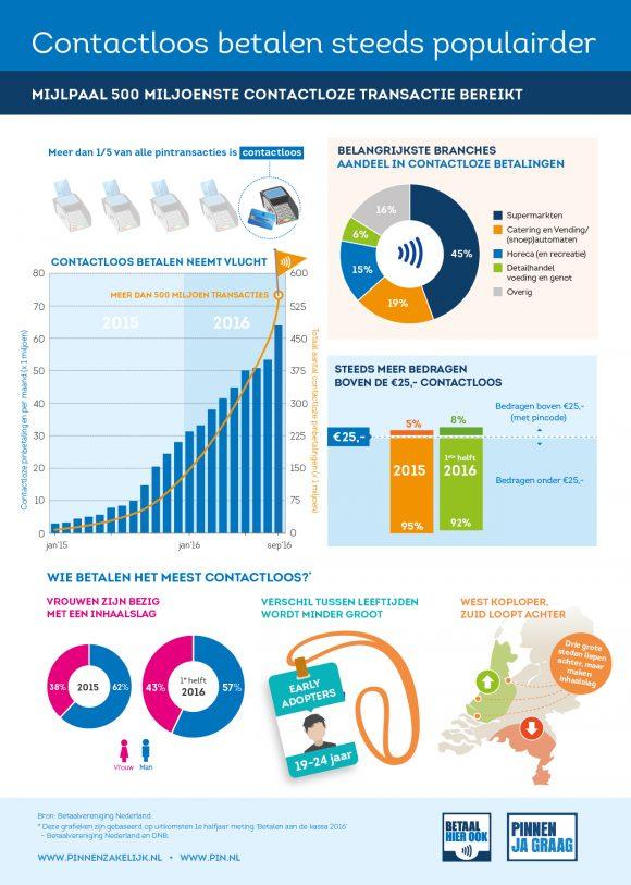 Infographic contactloos betalen steeds populairder